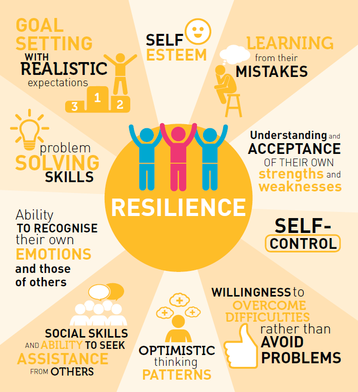 27 Resilience Activities and Worksheets for Students and Adults (  ...